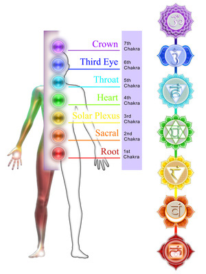 chakra-color-chart-s