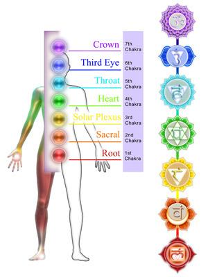 chakra-color-chart-s
